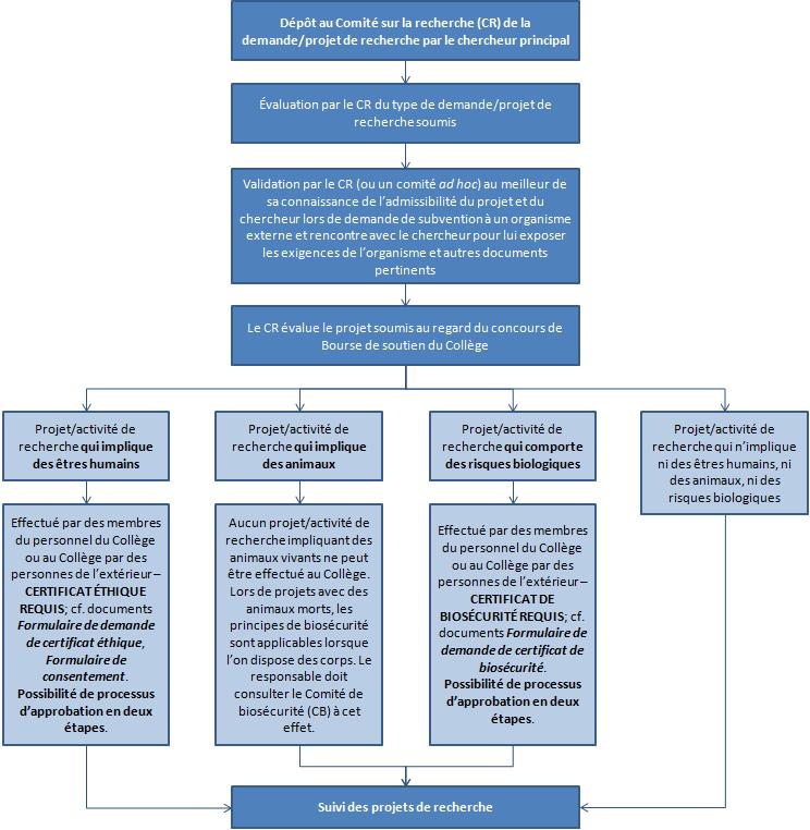 diagramme-cheminement-projets-recherche
