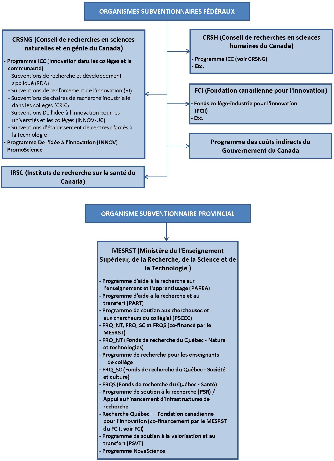 organigramme-organismes-subventionnaires